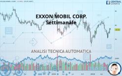 EXXON MOBIL CORP. - Settimanale