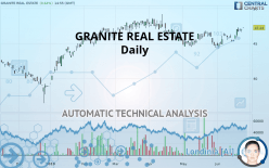 GRANITE REAL ESTATE - Daily