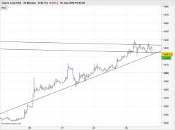 GOLD - USD - 30 min.