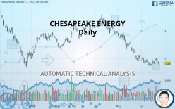 CHESAPEAKE ENERGY - Daily