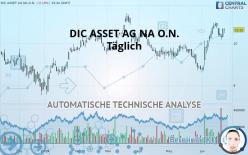 DIC ASSET AG NA O.N. - Täglich