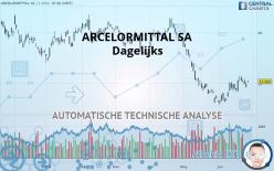 ARCELORMITTAL SA - Dagelijks