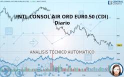 INTL CONSOL AIR ORD EUR0.50 (CDI) - 每日