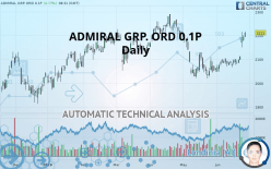 ADMIRAL GRP. ORD 0.1P - 每日