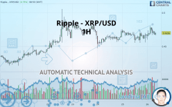 Ripple - XRP/USD - 1 tim