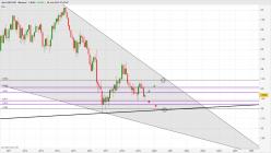 GBP/USD - Mensuel