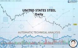 UNITED STATES STEEL - Daily