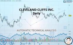 CLEVELAND-CLIFFS INC. - Daily