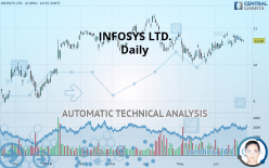 INFOSYS LTD. - Daily