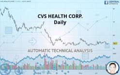 CVS HEALTH CORP. - Daily