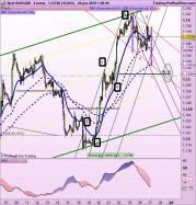 EUR/USD - 2H