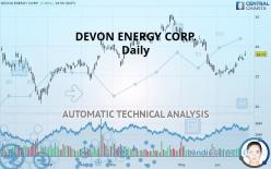DEVON ENERGY CORP. - Giornaliero