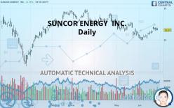 SUNCOR ENERGY  INC. - Giornaliero
