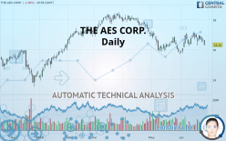 THE AES CORP. - Giornaliero