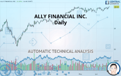 ALLY FINANCIAL INC. - Daily
