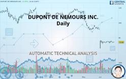 DUPONT DE NEMOURS INC. - Daily