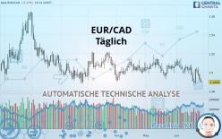 EUR/CAD - Täglich