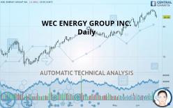 WEC ENERGY GROUP INC. - Daily