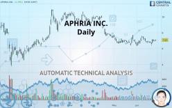 APHRIA INC. - Daily