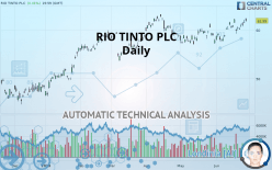 RIO TINTO PLC - Daily
