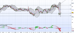 CAIRN ENERGY ORD 231/169P - Daily
