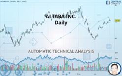 ALTABA INC. - Daily