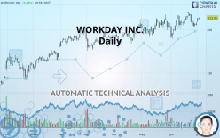 WORKDAY INC. - Daily