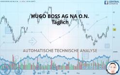 HUGO BOSS AG NA O.N. - Täglich