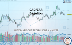 CAD/ZAR - Dagelijks