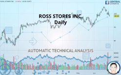 ROSS STORES INC. - Daily