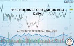 HSBC HOLDINGS ORD 0.50 (UK REG) - Daily