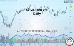 AVIVA ORD 25P - Daily