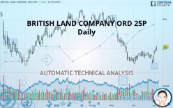 BRITISH LAND COMPANY ORD 25P - Dagelijks