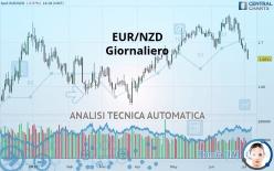 EUR/NZD - Giornaliero