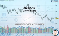 NZD/CAD - Giornaliero
