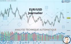 EUR/USD - Dagligen