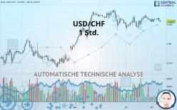 USD/CHF - 1 Std.