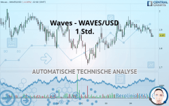 Waves - WAVES/USD - 1 Std.