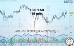 USD/CAD - 15 min.