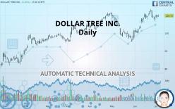 DOLLAR TREE INC. - Daily