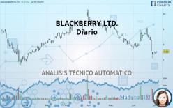 BLACKBERRY LTD. - Giornaliero