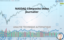 NASDAQ Composite Index - Täglich
