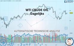WTI CRUDE OIL - Dagelijks