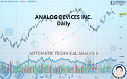 ANALOG DEVICES INC. - Daily