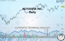 AUTODESK INC. - Daily