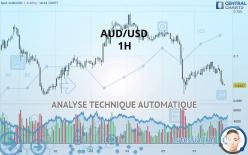 AUD/USD - 1H