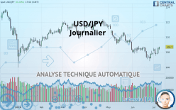 USD/JPY - Päivittäin