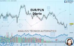 EUR/PLN - Diario