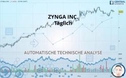 ZYNGA INC. - Täglich