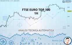 FTSE EURO TOP 100 - 1H